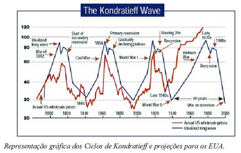 ciclos de kondratieff pdf